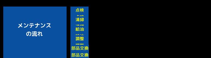 【大分昇降機サービス】メンテナンスの流れ
